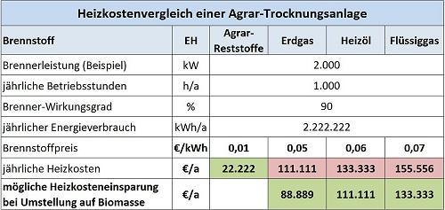 Heizkostenvergleich Agrar Trocknungsanlage 500x237