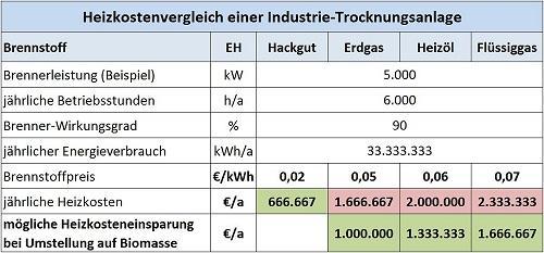 Heizkostenvergleich Industrie Trocknungsanlage 500x233