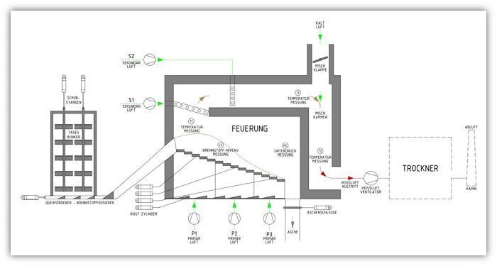 Trocknung Schema direkte Heißlufterzeuger 700x357