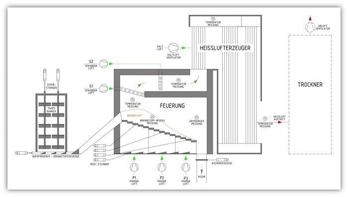 Trocknung Schema indirekte Heißlufterzeuger 700x397