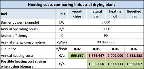Heating costs comparing industrial drying plant 500x242